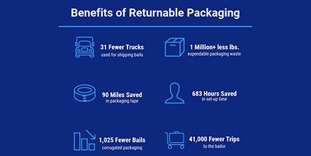 Polaris Returnable Packaging