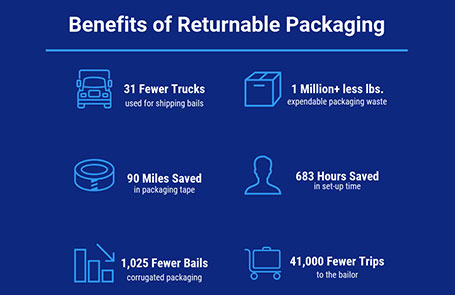 Introduction of Returnable Packaging Leads to 1M Pound Reduction of Packaging Waste